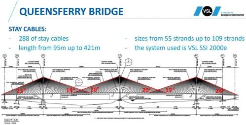 VSL Queensferry Bridge