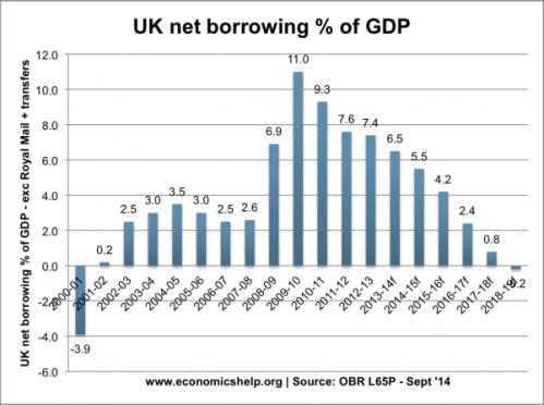 UK net borrowing % of GDP